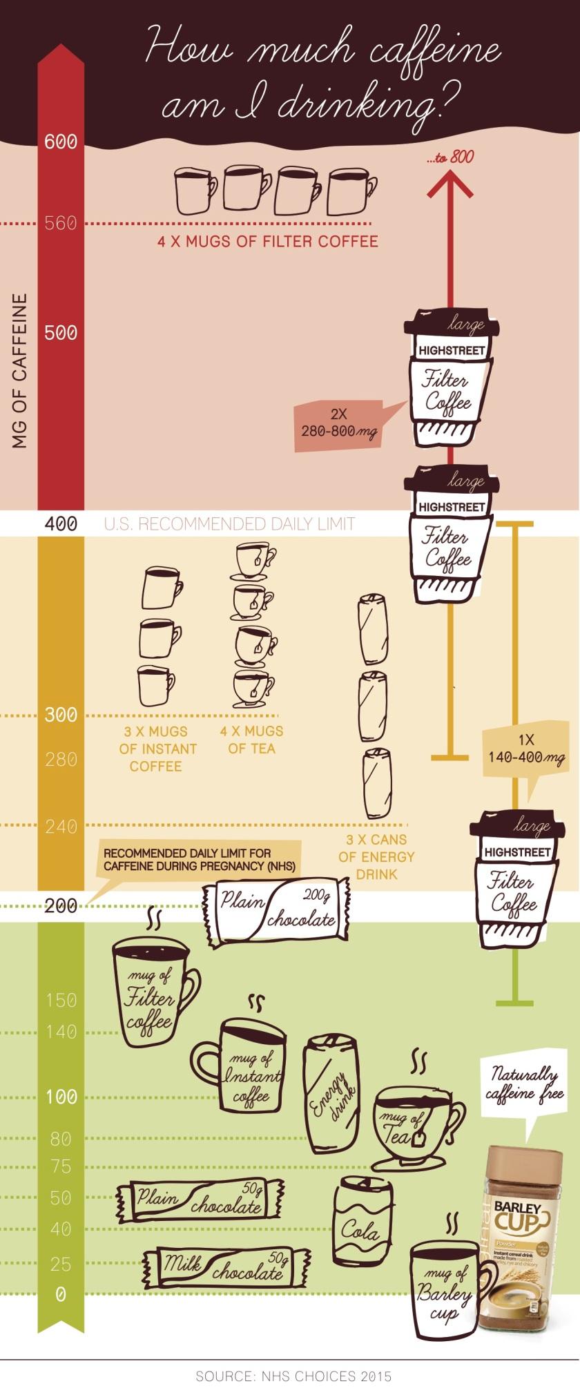 caffeine infographic 2015